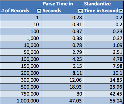 Parse & Standardize Performance Table